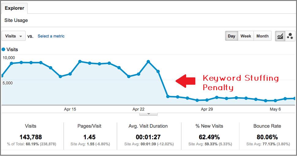 Google keyword stuffing penalización - La planificación de un buen Keyword Research
