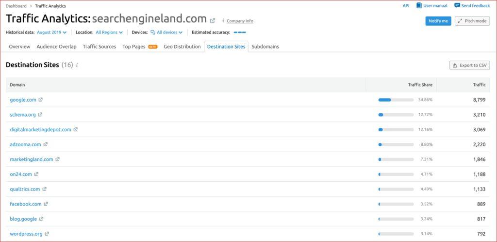 Destination websites 1024x498 - Cómo averiguar cuánto tráfico real obtiene un sitio web