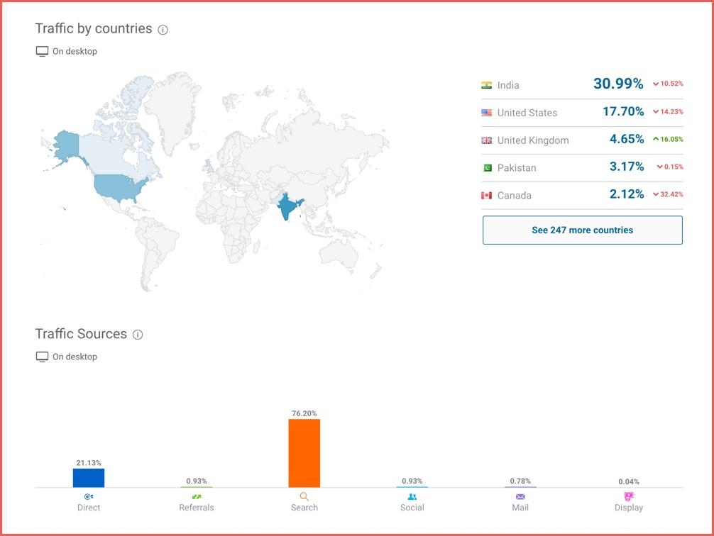 Website traffic sources - Cómo averiguar cuánto tráfico real obtiene un sitio web