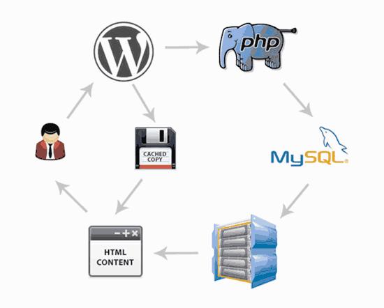 pagecaching - Guía para mejorar el WPO en WordPress [2020]