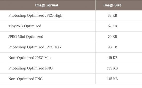 imagespeedchart - Guía para mejorar el WPO en WordPress [2020]